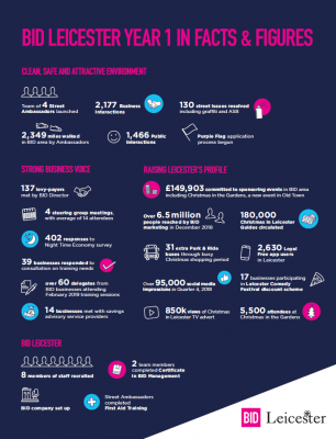 BID Leicester year one in facts and figures